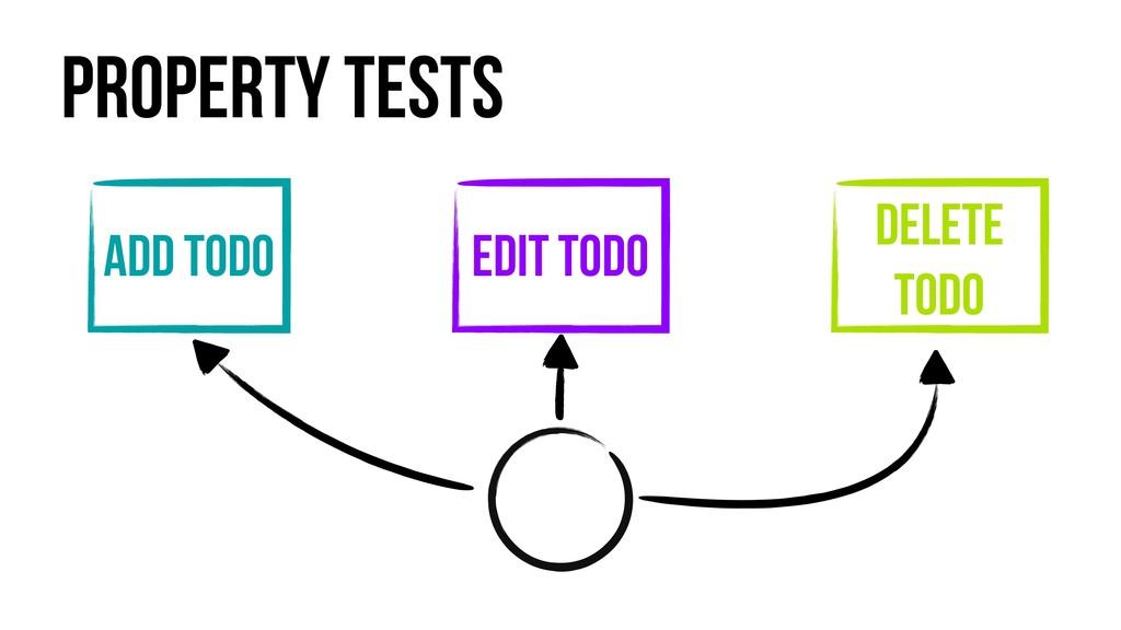 Property Tests Add Todo Edit Todo Delete Todo