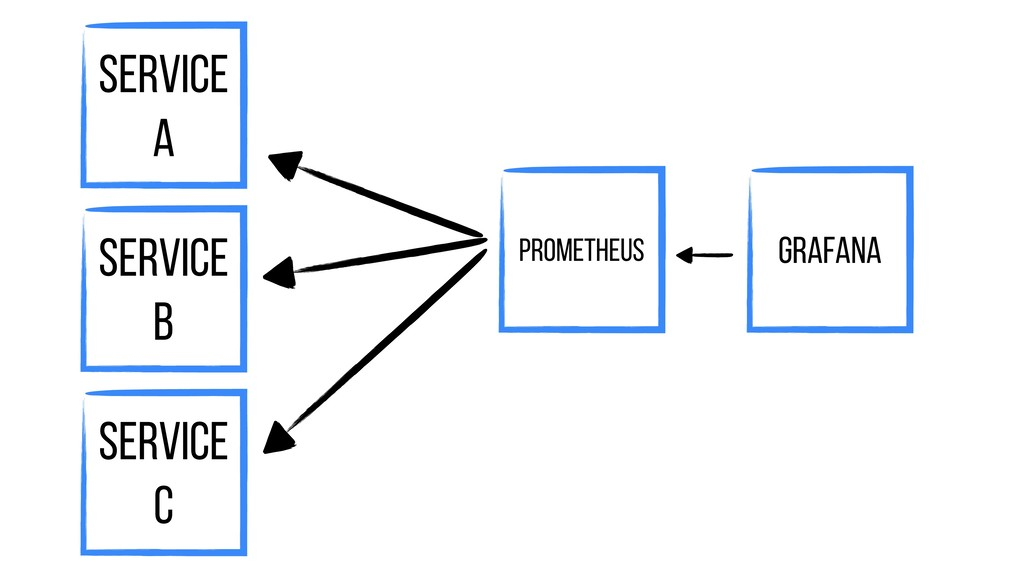 Prometheus Service A Grafana Service B Service C