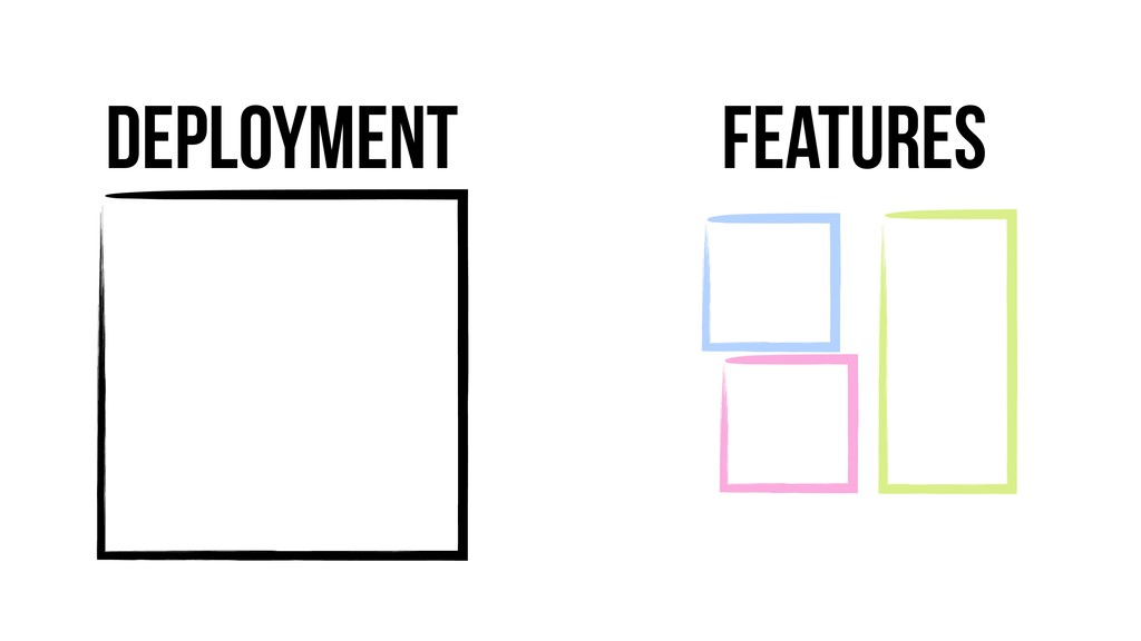 Deployment Features