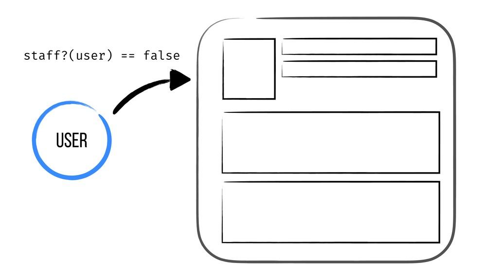 User staff?(user) == false