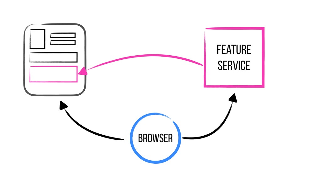 Browser Feature Service