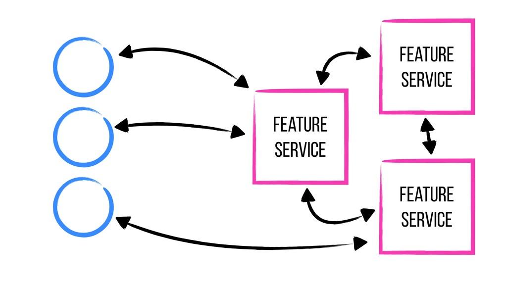 Feature Service Feature Service Feature Service