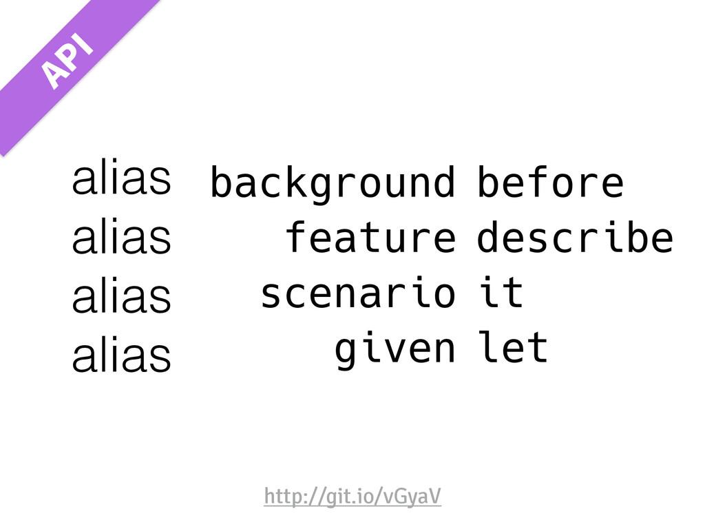 background feature scenario given before descri...