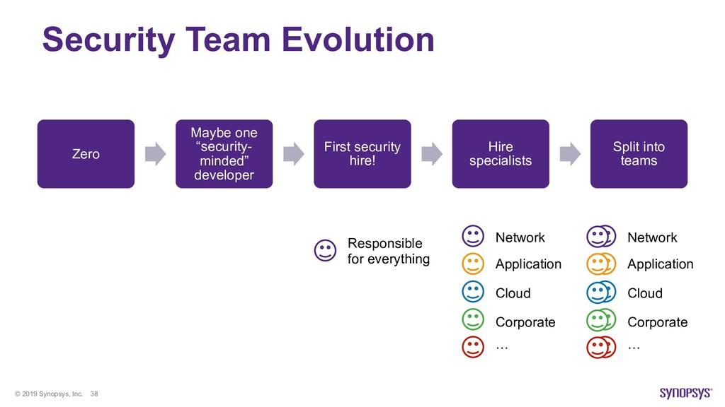© 2019 Synopsys, Inc. 38 Security Team Evolutio...