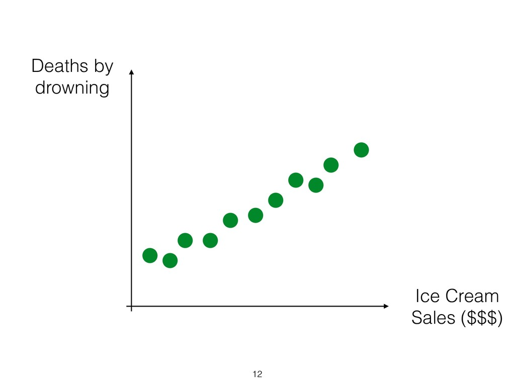 12 Deaths by drowning Ice Cream Sales ($$$)