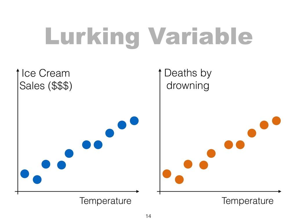14 Temperature Ice Cream Sales ($$$) Temperatu...