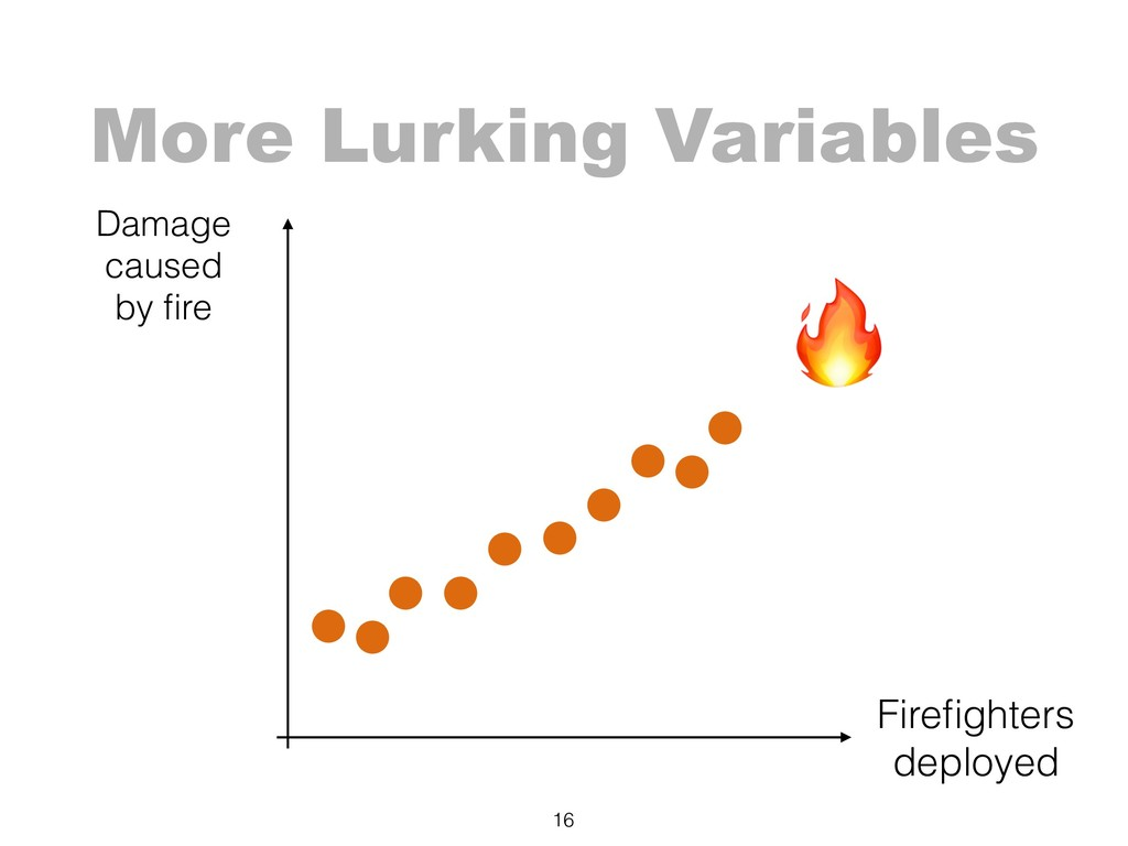 More Lurking Variables 16 Damage caused by fir...