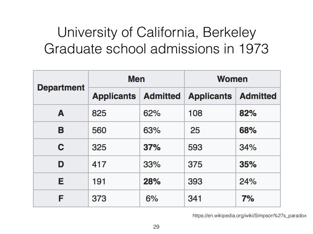 29 University of California, Berkeley Graduate ...