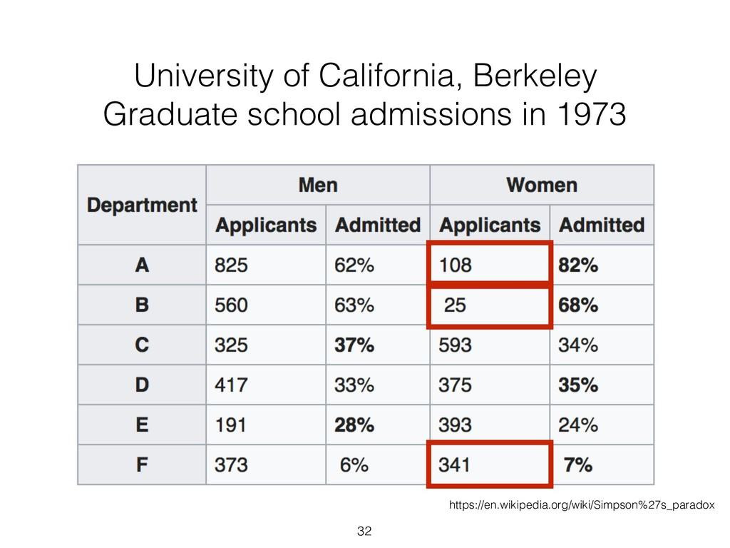 32 University of California, Berkeley Graduate ...