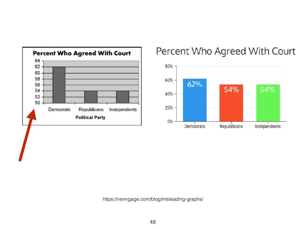 48 https://venngage.com/blog/misleading-graphs/