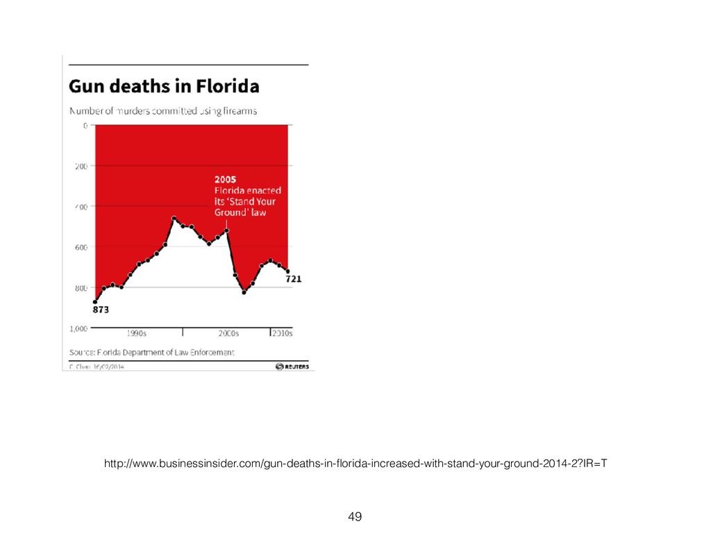 49 http://www.businessinsider.com/gun-deaths-in...