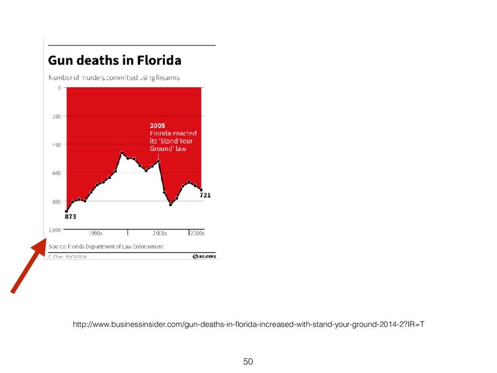 50 http://www.businessinsider.com/gun-deaths-in...