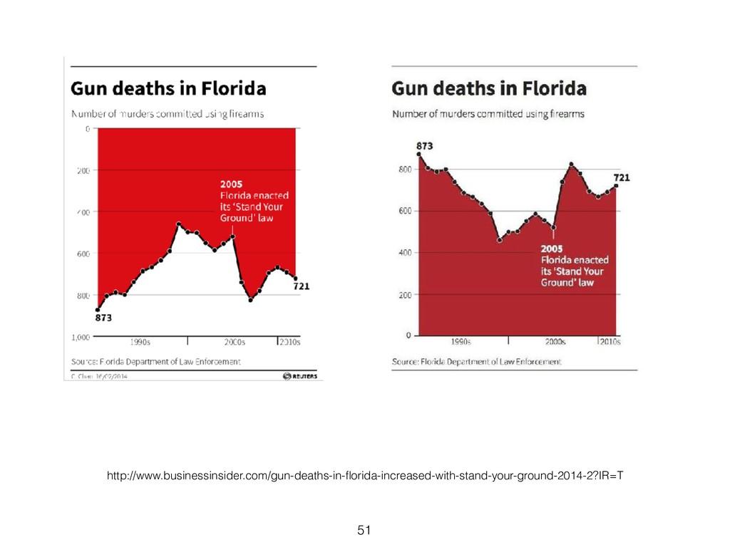 51 http://www.businessinsider.com/gun-deaths-in...