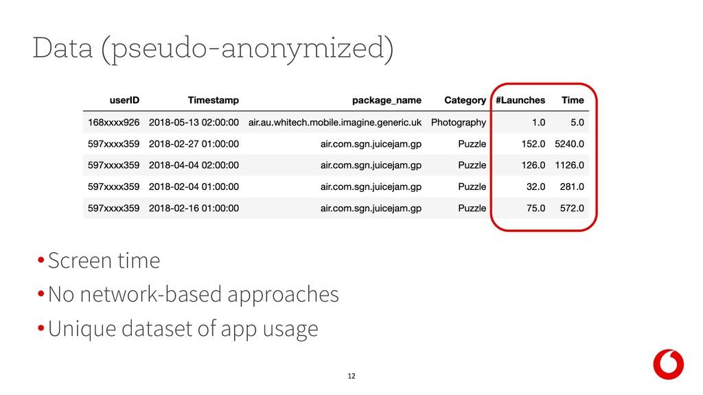 12 Data (pseudo-anonymized) •Screen time •No ne...