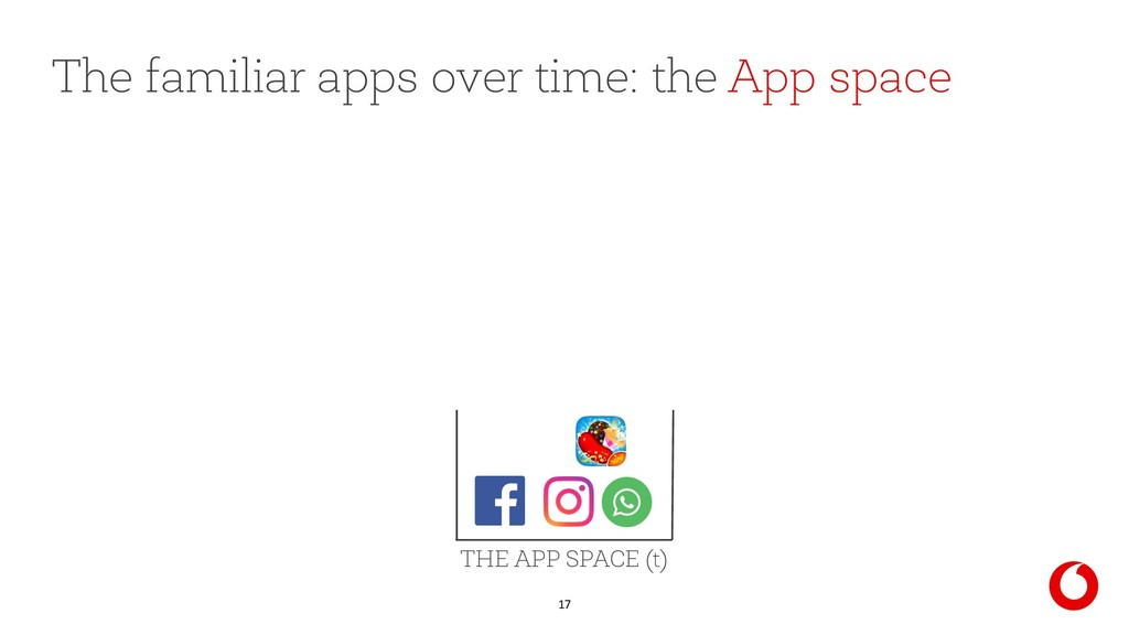 17 The familiar apps over time: the App space T...