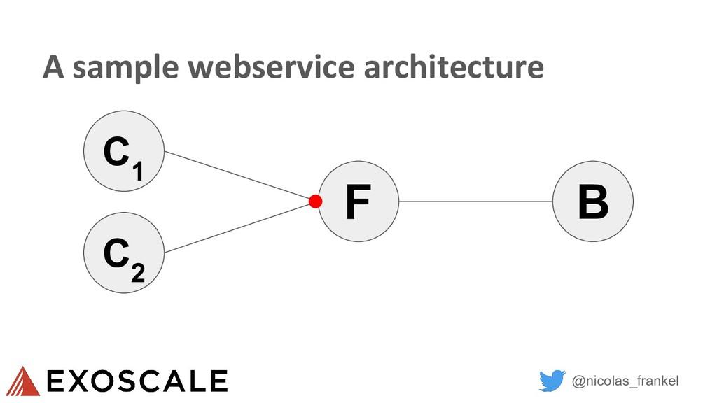 @nicolas_frankel A sample webservice architectu...