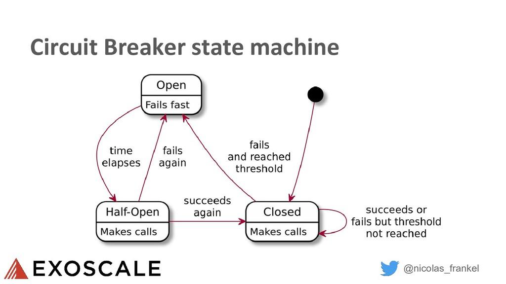@nicolas_frankel Circuit Breaker state machine