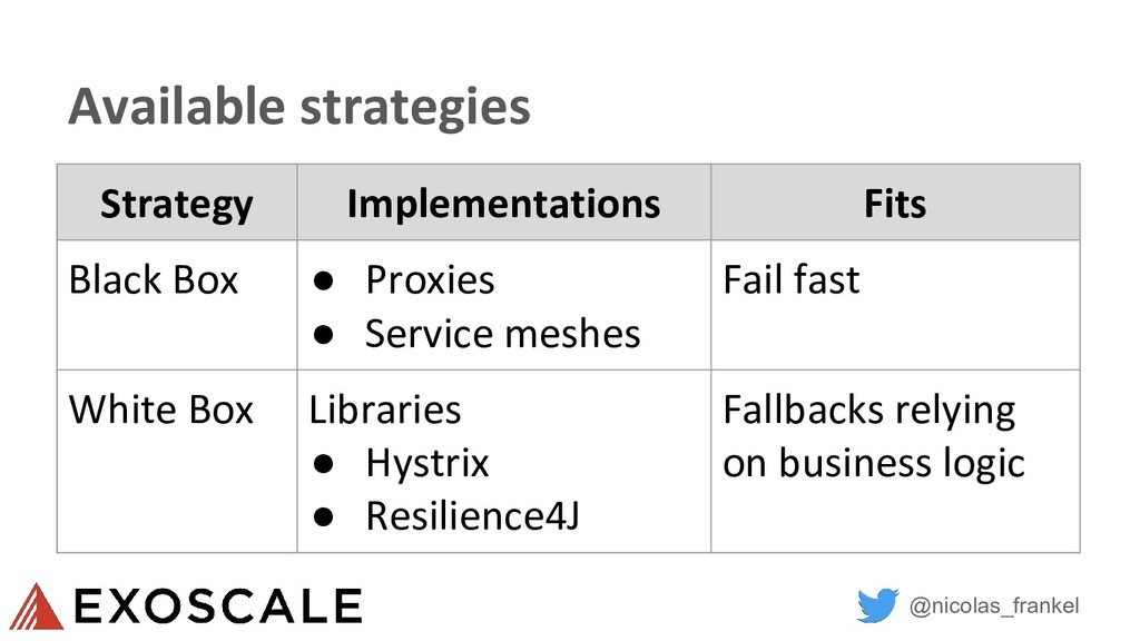 @nicolas_frankel Available strategies Strategy ...
