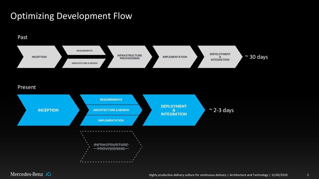 Optimizing Development Flow Highly productive d...