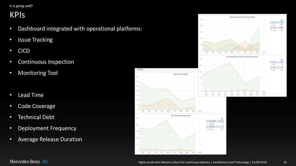 KPIs Is it going well? • Dashboard integrated w...