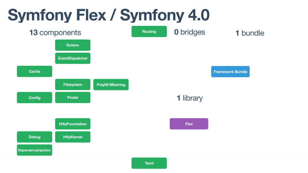 Symfony Flex / Symfony 4.0 Polyfill Mbstring Fr...