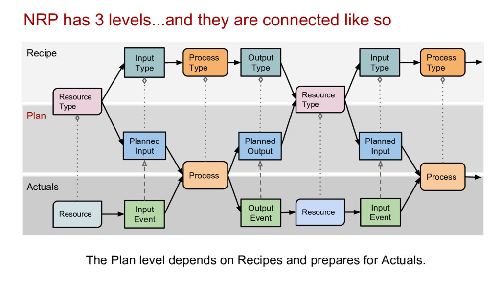 NRP has 3 levels...and they are connected like ...