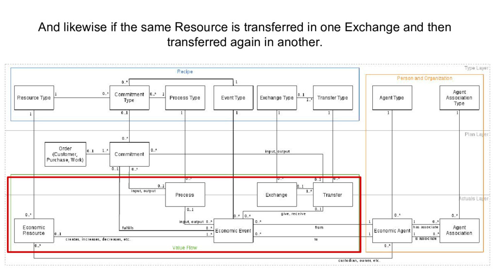 And likewise if the same Resource is transferre...