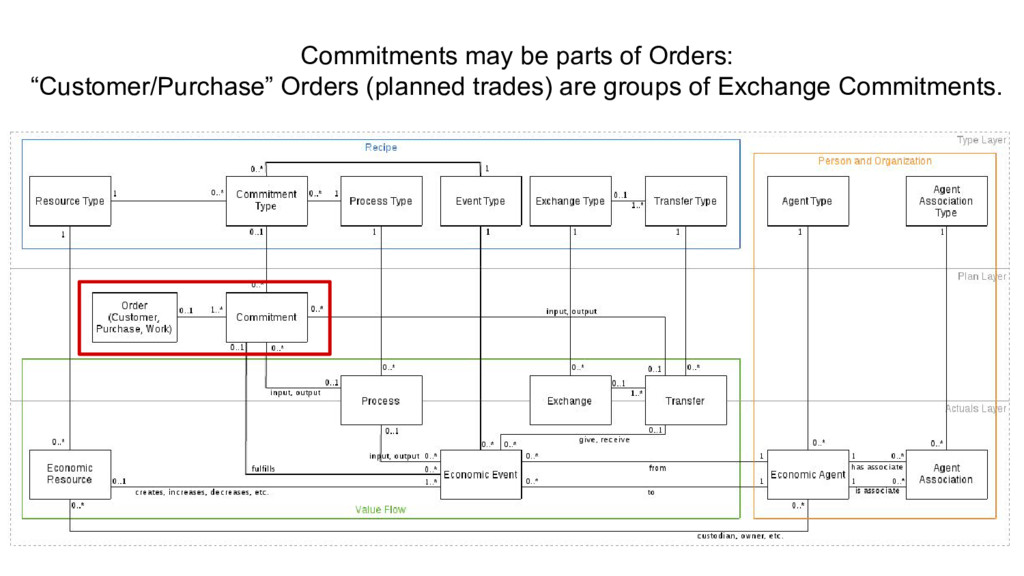 """Commitments may be parts of Orders: """"Customer/P..."""