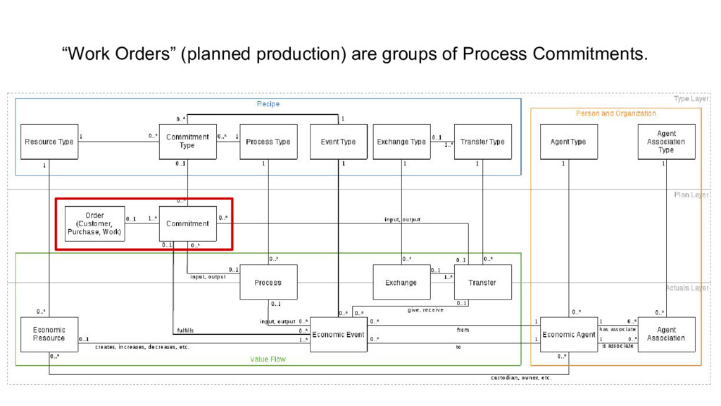 """""""Work Orders"""" (planned production) are groups o..."""