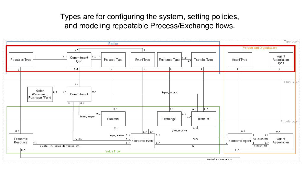 Types are for configuring the system, setting p...