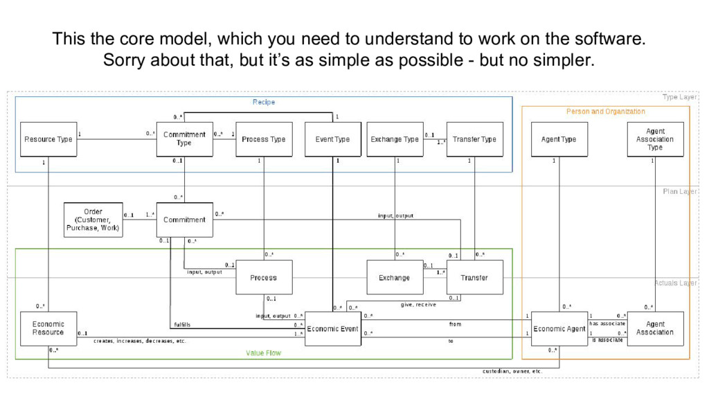 This the core model, which you need to understa...