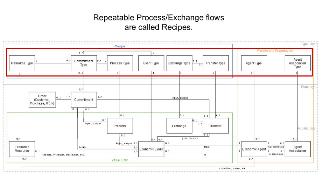 Repeatable Process/Exchange flows are called Re...