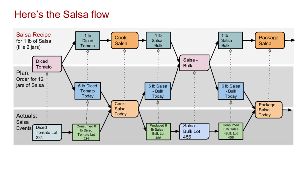 Actuals: Salsa Events Plan: Order for 12 jars o...