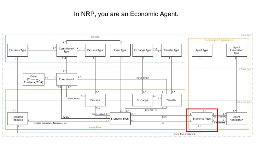 In NRP, you are an Economic Agent.
