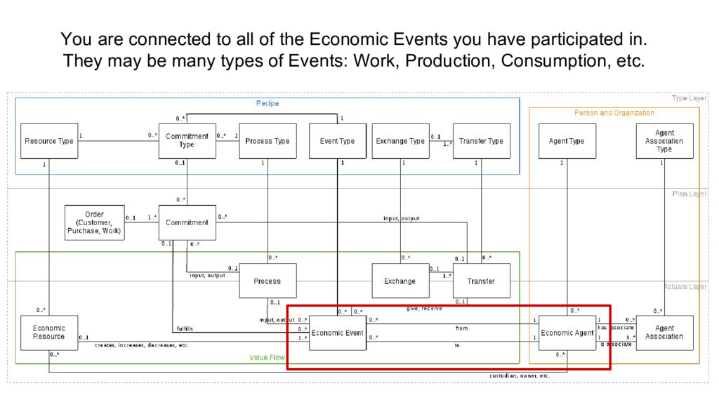 You are connected to all of the Economic Events...