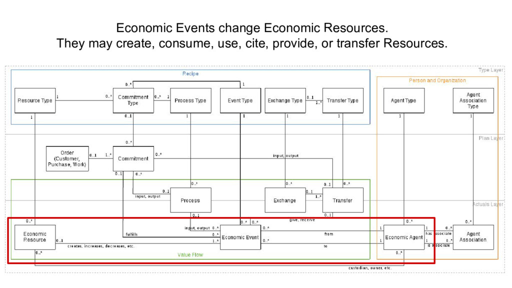 Economic Events change Economic Resources. They...