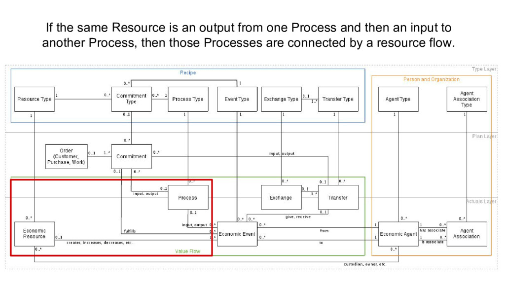 If the same Resource is an output from one Proc...