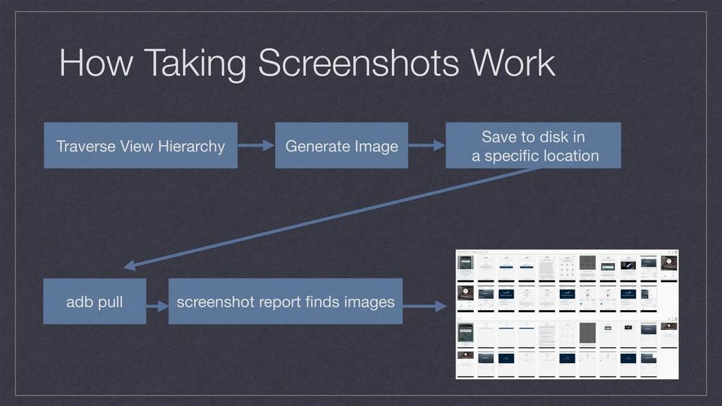 How Taking Screenshots Work Traverse View Hiera...
