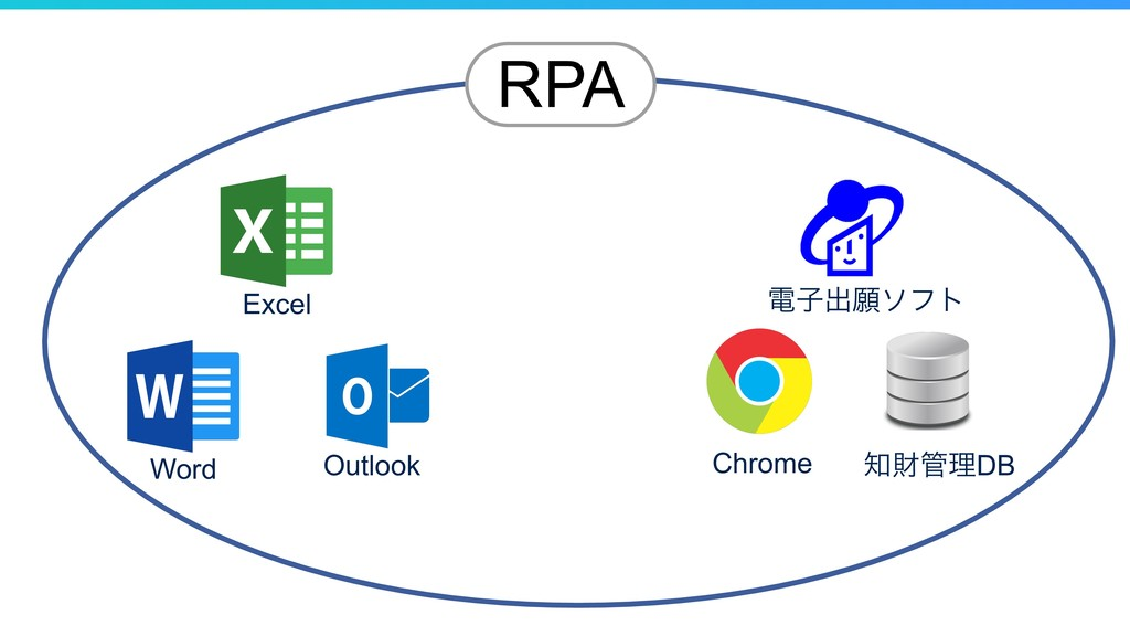 Excel Word Outlook Chrome ࡒཧDB ిࢠग़ئιϑτ RPA