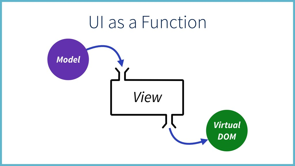 Model Virtual DOM View UI as a Function