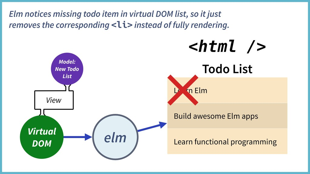 Todo List Learn Elm Build awesome Elm apps Lear...