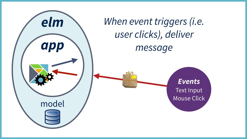 elm app model Events Text Input Mouse Click Whe...