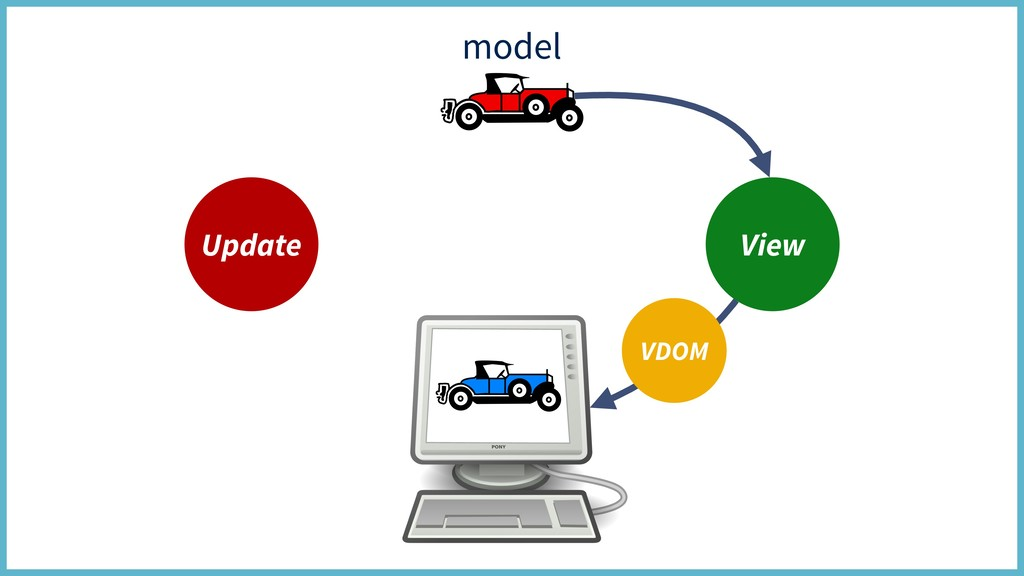 model Update View VDOM