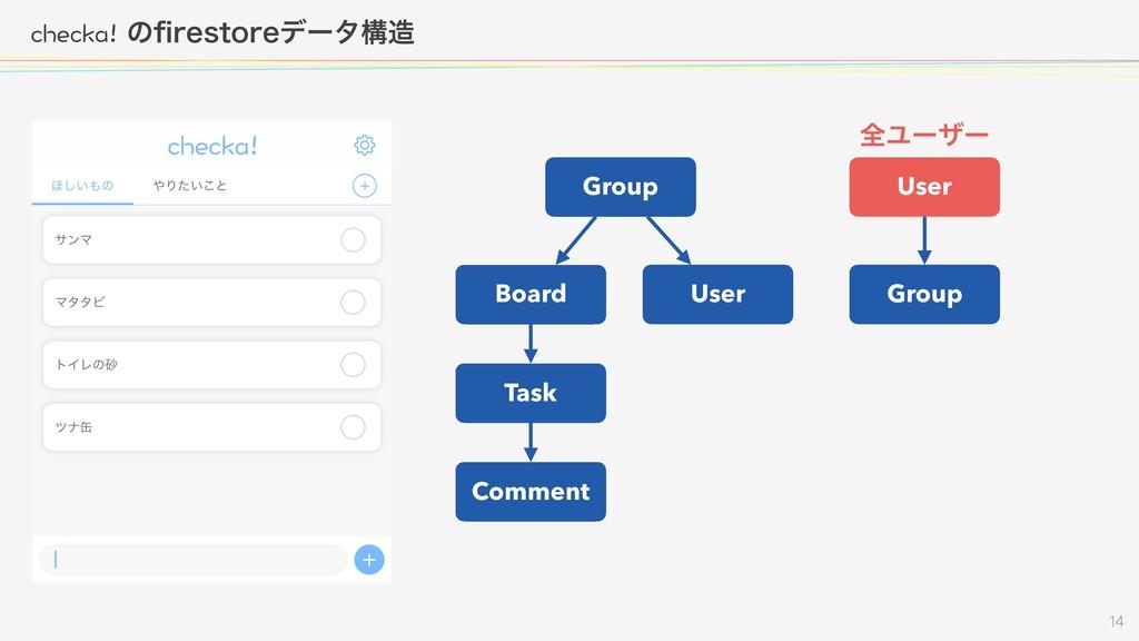EJGEMCͷpSFTUPSFσʔλߏ  Group Board User ...