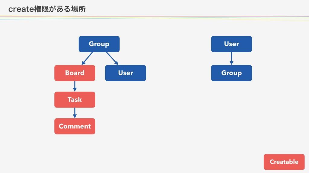 DSFBUFݖݶ͕͋Δॴ  Group Board User Task Comm...