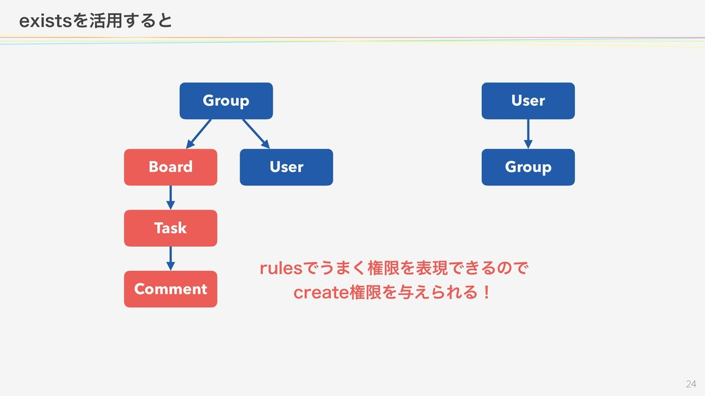 FYJTUTΛ׆༻͢Δͱ  Group Board User Task Comme...