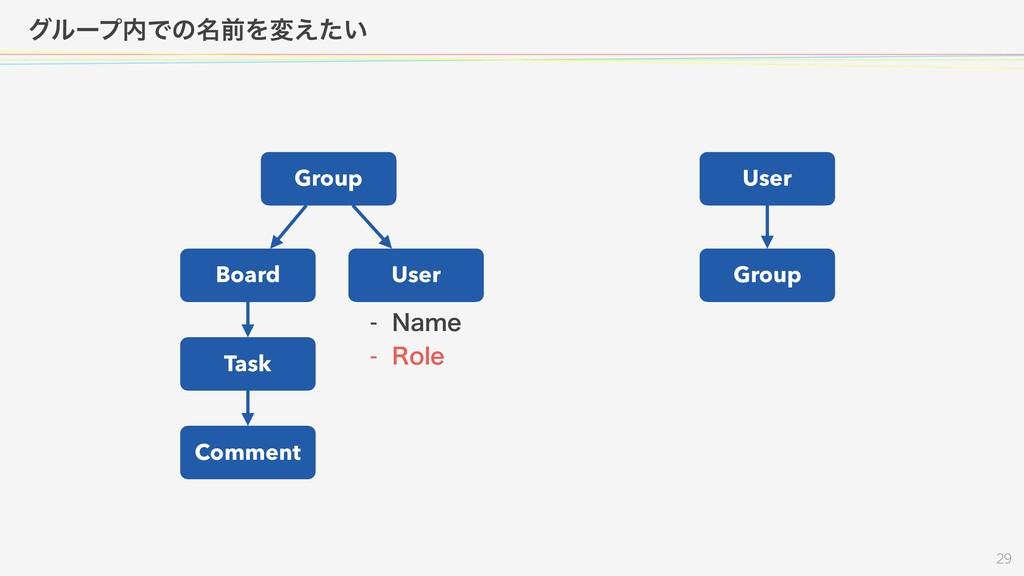 άϧʔϓͰͷ໊લΛม͍͑ͨ  Group Board User Task Com...