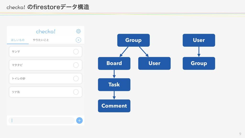 EJGEMCͷpSFTUPSFσʔλߏ  Group Board User T...