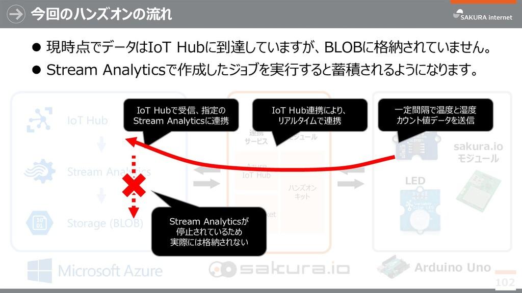 今回のハンズオンの流れ 102 温度センサ sakura.io モジュール Arduino U...