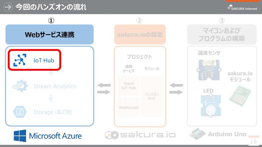 Stream Analytics Storage (BLOB) 今回のハンズオンの流れ 18 ...